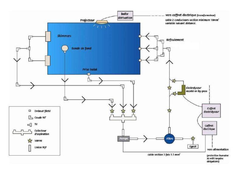 schéma-circuit-filtration-piscine